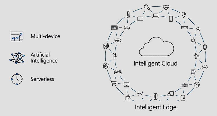 Microsoft 2017 trends; the intelligence cloud connected with the intelligent edge.