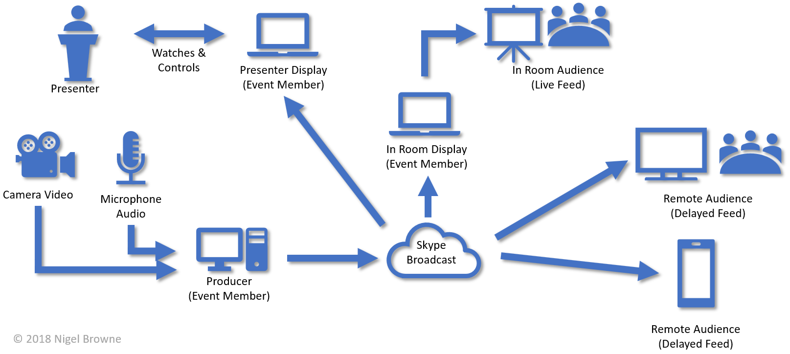 Setup for Skype Broadcast with an in-room audience